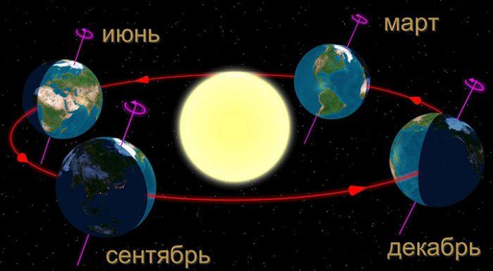 Летнее солнцестояние 2017
