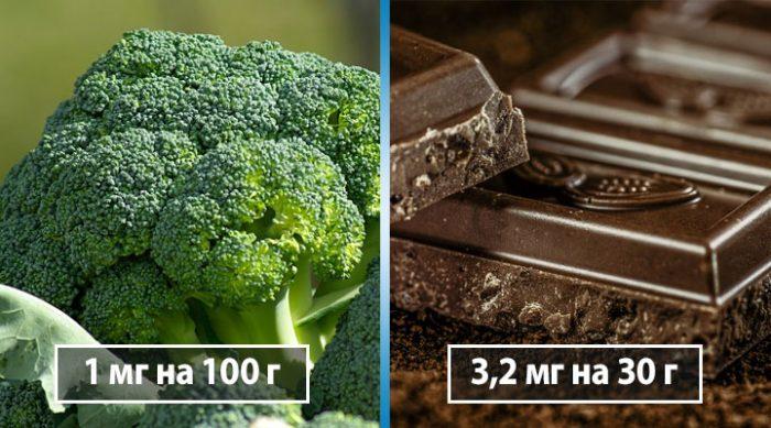 Продукты с высоким содержанием железа: его в них больше, чем в мясе!